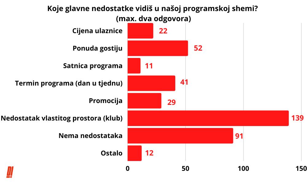 Rezultati_Ankete_Distune_Promotion